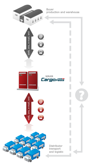 Solution for carriers